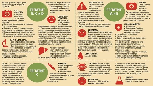 Программа лечения гепатита у детей