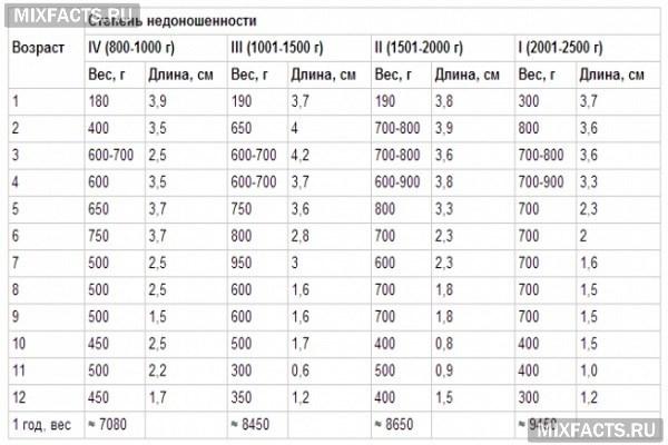 Развитие недоношенного ребенка по месяцам до года: таблица достижений, осложнения