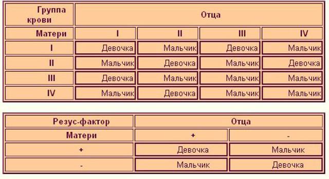 Календарь кто родится мальчик или девочка: таблица определения