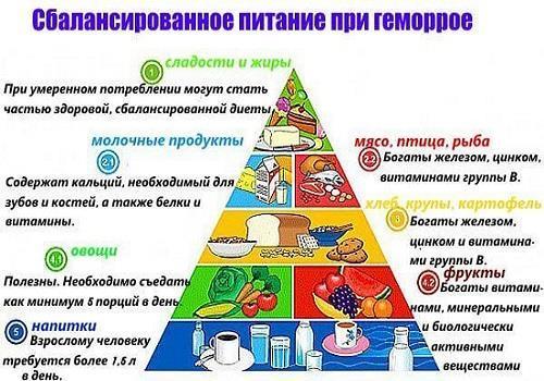 Особенности диеты при обострении геморроя