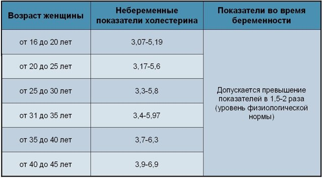 Зависимость содержания холестерина в крови у женщин от возраста