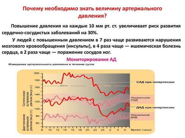 Что означает разница между цифрами показателей АД и ее норма?