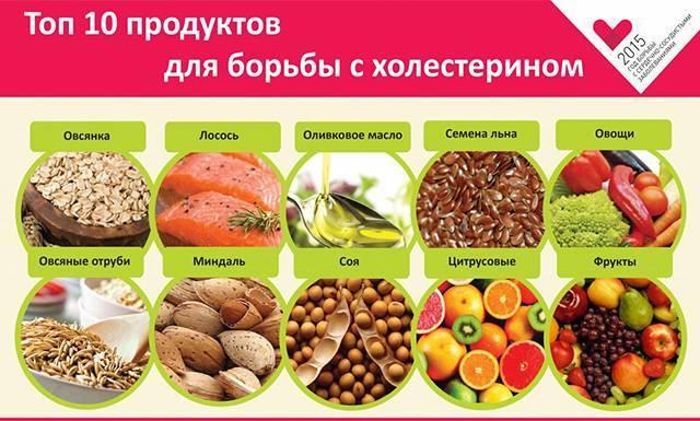 Методы снижения холестерина без применения статинов