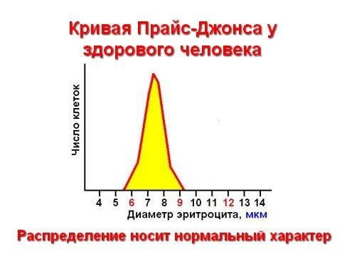 Причины отклонения от нормы показателя RDW в анализе крови