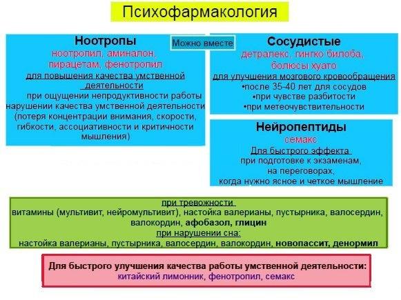 Классификация препаратов для расширения сосудов головного мозга