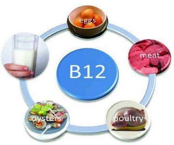 Лечим B12 дефицитную анемию - советы, дозировки и принципы лечения