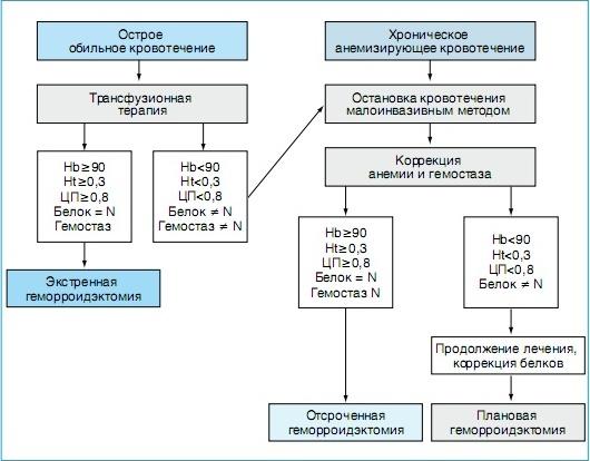 Симптомы и лечение анемии при геморрое