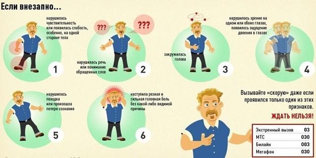 Как проявляется инсульт у мужчины?