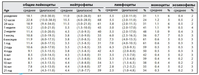 Причины повышенного содержания лейкоцитов у новорожденного