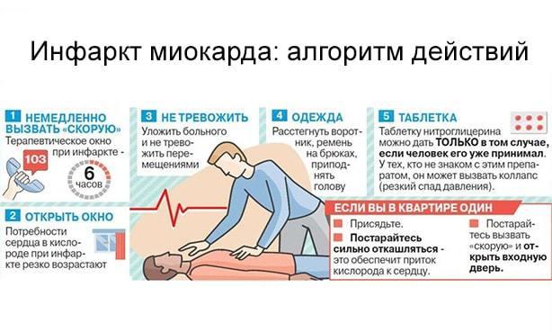 Правила оказания первой помощи при инфаркте миокарда