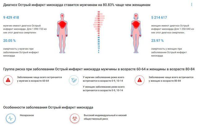 Группа риска и причины повышения холестерина в крови